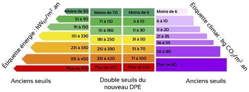 Etiquettes énergétique et climat